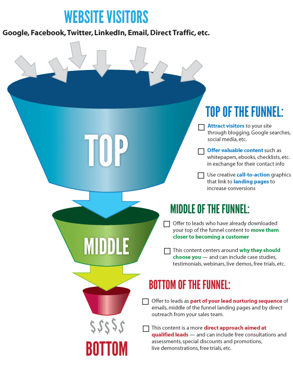 sales funnel for doctors