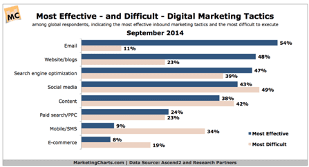 digital-marketing-tactics