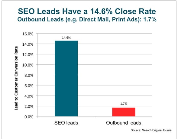 seo-leads-conversion-rates