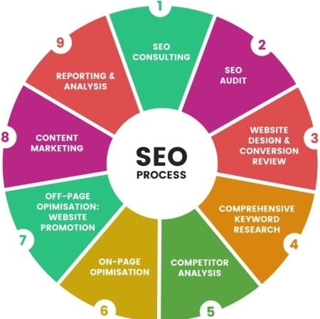 9-steps-seo-process