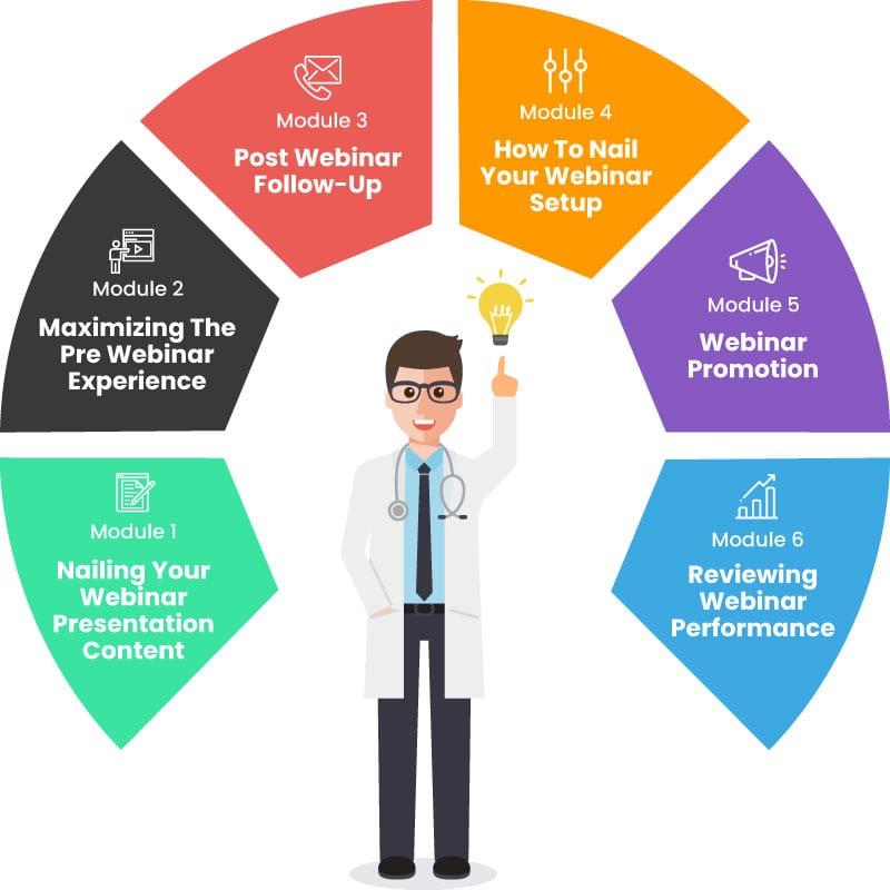 sales funnel webinar modules