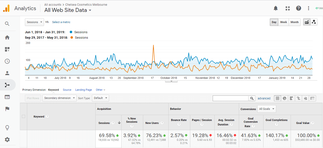 Organic traffic growth over 8 month period (compared to the previous period)
