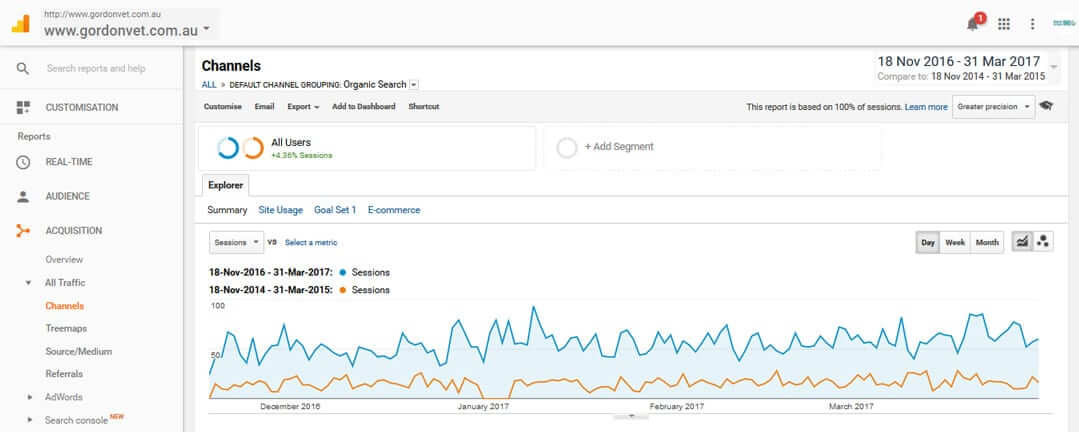 Organic traffic growth in 2nd year compared to the year before starting SEO