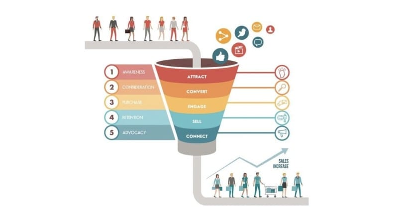 Sales Funnels and How They Help To Grow Your Practice on Autopilot