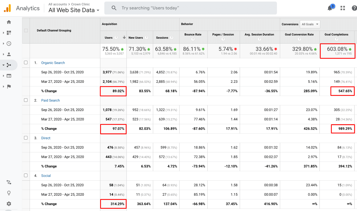 Traffic & Conversion Performance Over The Last 6 Months