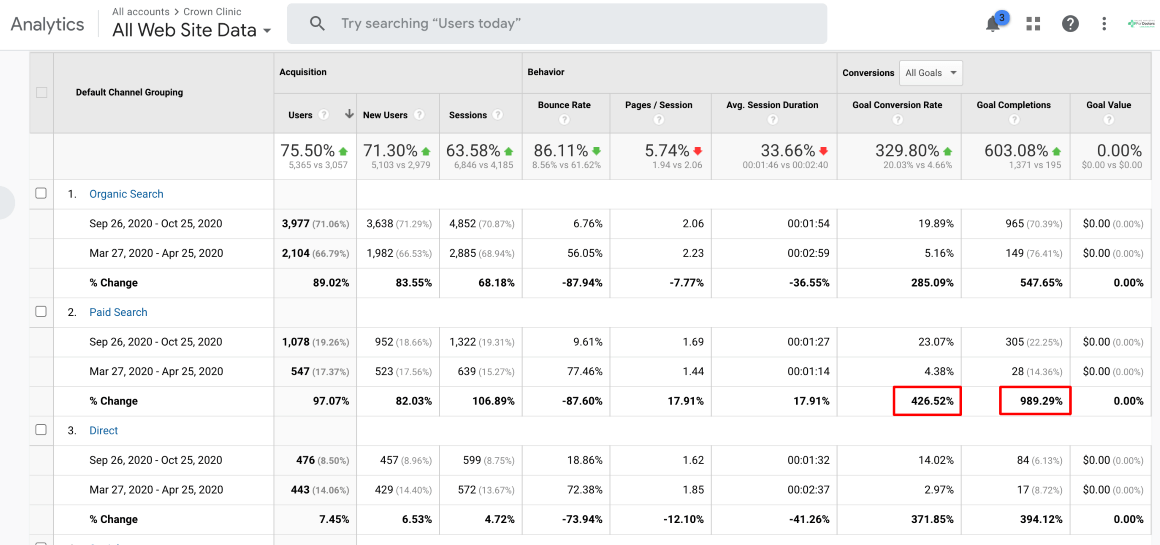 Google Ads Increased Conversion Rate & Conversions